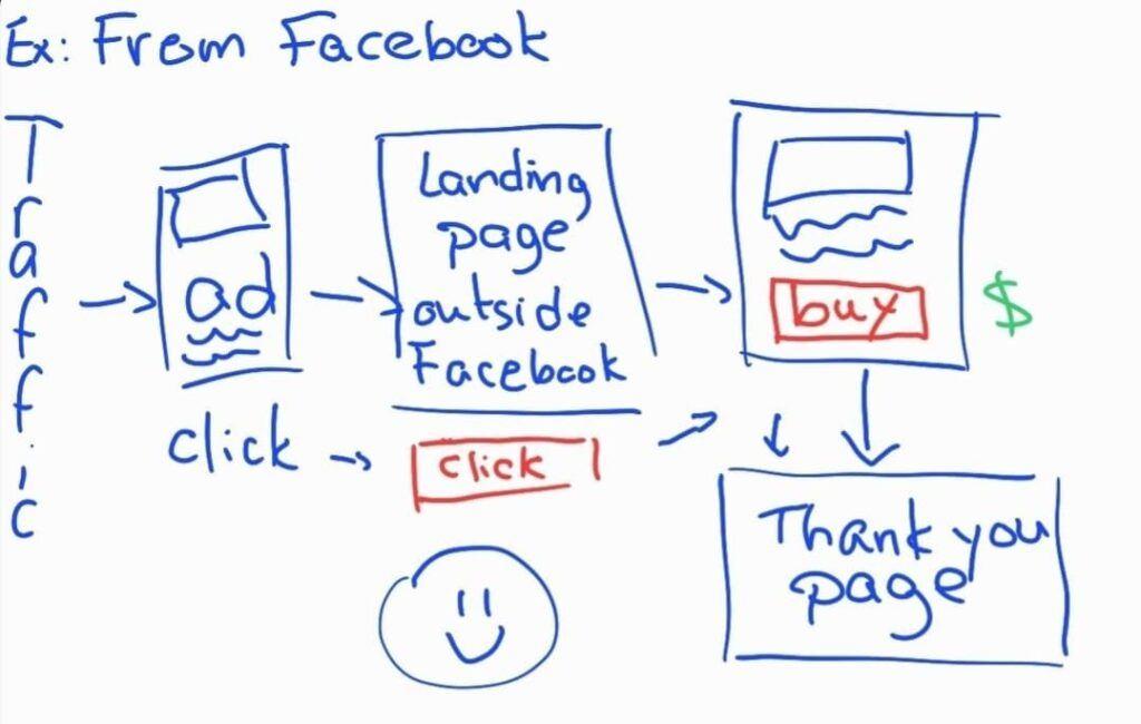 Facebook ad funnel